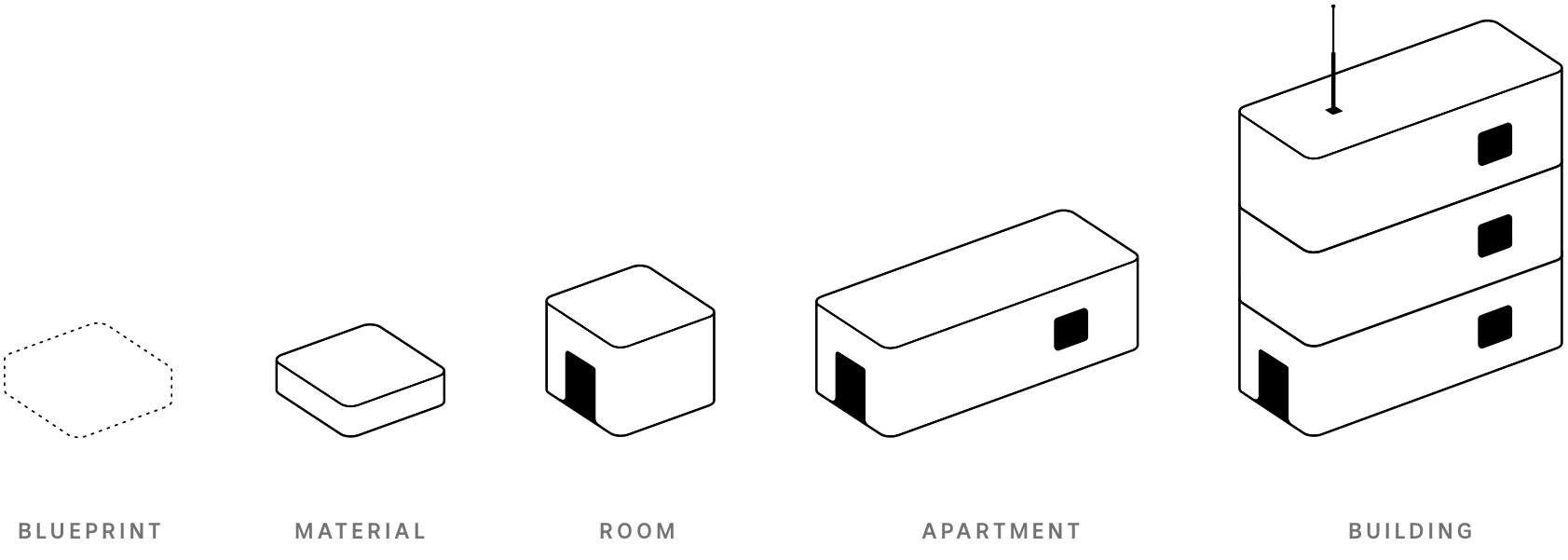 Five icons illustrating a composition analogy in terms of physical buildings.